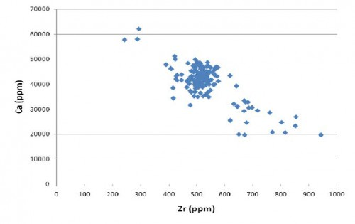 Figure 4: Bivariate plot of Zircon vs. Calcium concentrations in 168 'toki' analyzed with the portable XRF.
